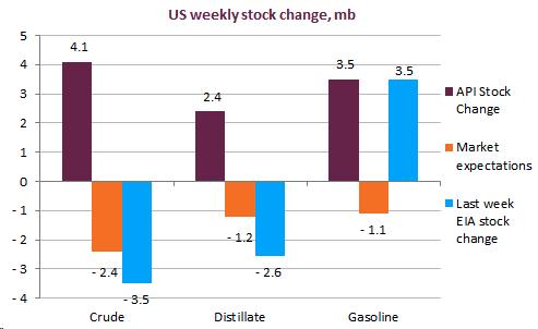 EnergyScan Oil markets news