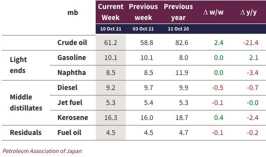 Energyscan oil news
