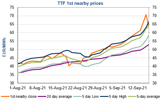EnergyScan - Gas markets news