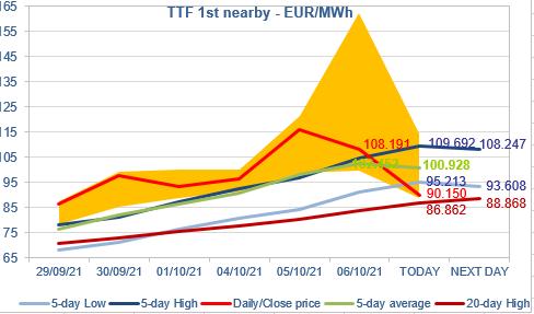 EnergyScan - Gas market analysis