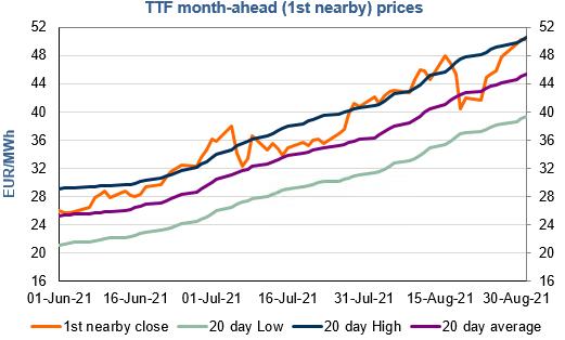 EnergyScan - Gas market news