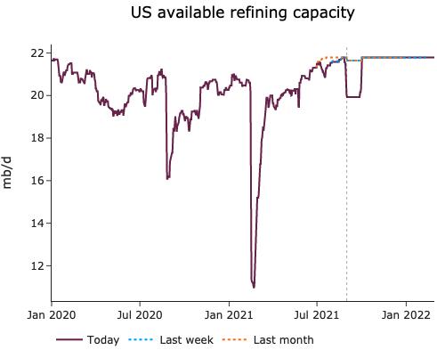 EnergyScan - Oil market news