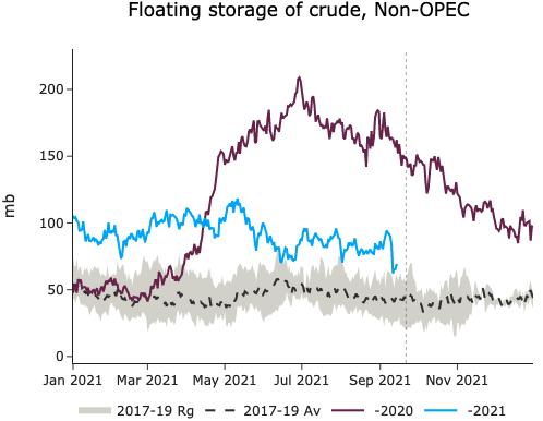 EnergyScan - Oil markets news